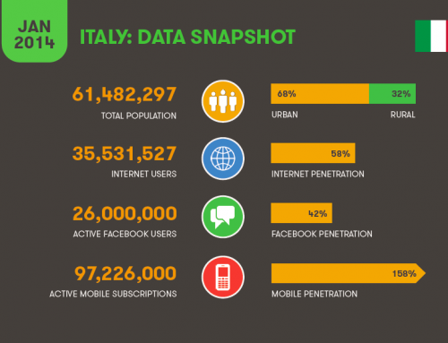 Statistiche e trend web marketing nel 2014